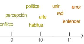 History lineal de nuestra conversación